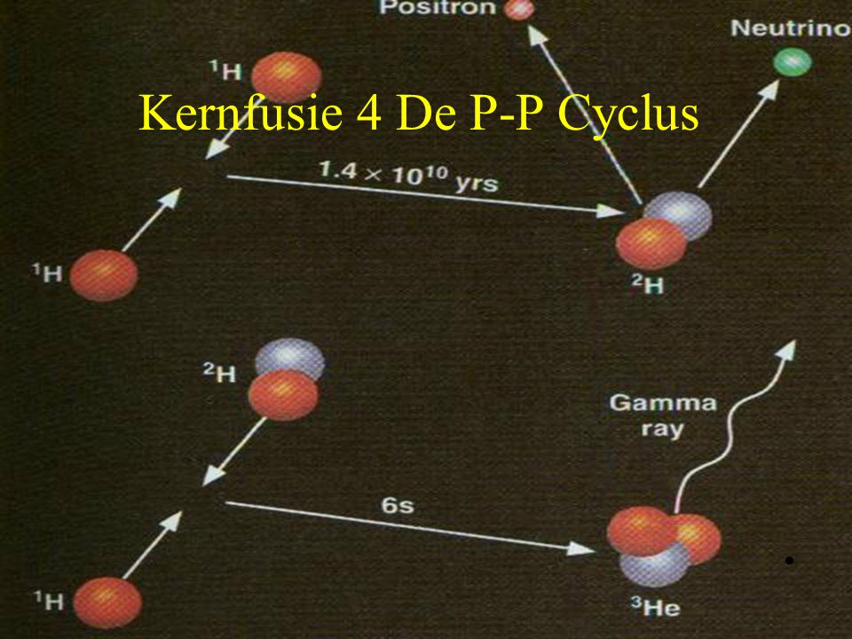16 Kernfusie 5 De P-P Cyclus
