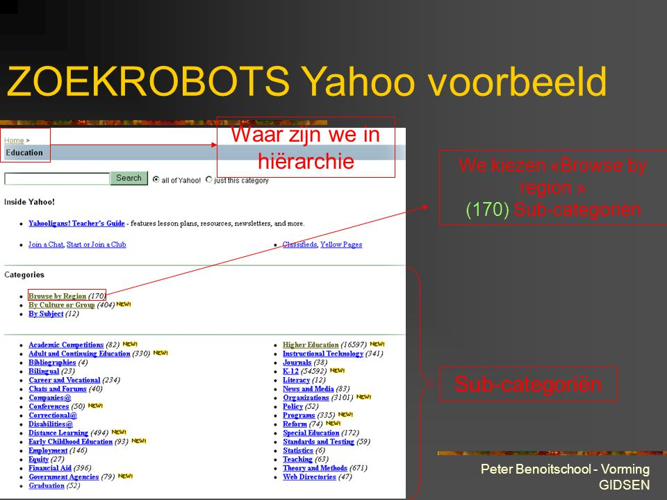 28 maart 2001 Peter Benoitschool - Vorming GIDSEN ZOEKROBOTS Yahoo voorbeeld Waar zijn we in hiërarchie Sub-categoriën We kiezen «Browse by region » (170) Sub-categoriën