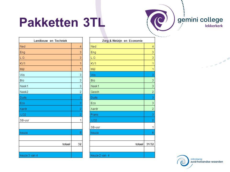Pakketten 4TL Landbouw Techniek Zorg & Welzijn Economie Ned4 4 4 4 Eng4 4 4 4 L.O.2 2 2 2 KV11 1 1 1 Mijl.1 1 1 1 Wis4 4 Bio4 Eco4 Bio / Nask14 Nask14 Aard/Gs/Wis4 Duits / Wis4 Aard / Duits4 4 Aard / Wis4 Aard / Duits4 Bio / Eco4 4 Duits / Wis4 Aard / Wis4 Nask2/LO24/3 Nask2/LO24/3 Frans/LO24/3 Frans/LO24/3 Gs / Nask14 4 4 totaal27/28 totaal27/28 totaal27/28 totaal27/28 Algemeen vakAlgemeen vakAlgemeen vakAlgemeen vak Verplichte sectorvak: Wis Bio Eco en keuze uit: Nask1 en keuze uit: Bio of Nask1 Aard of Gs of Wis Wis of Duits Vrij keuzevak kies per lijn 1 vak maximaal 2 vakken