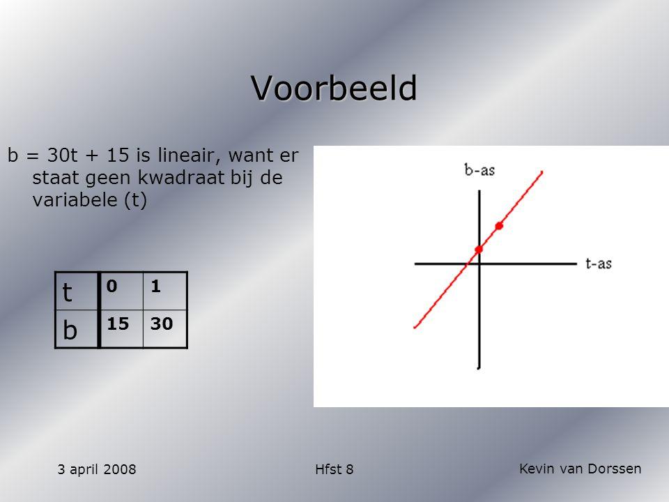 Kevin van Dorssen 3 april 2008Hfst 8 Huiswerk  Wie heeft t/m 40 nog NIET af.