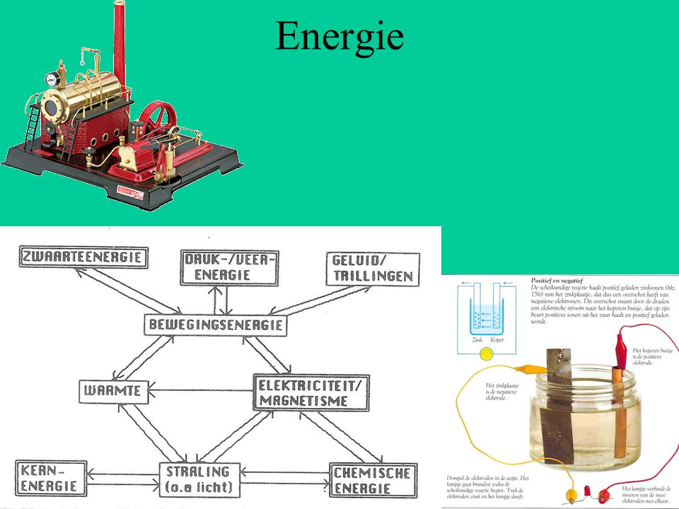 Spanningsbron en stroomkring § 7.1 Voor blijvende elektrische stroom is nodig: –Gesloten stroomkring –Spanningsbron