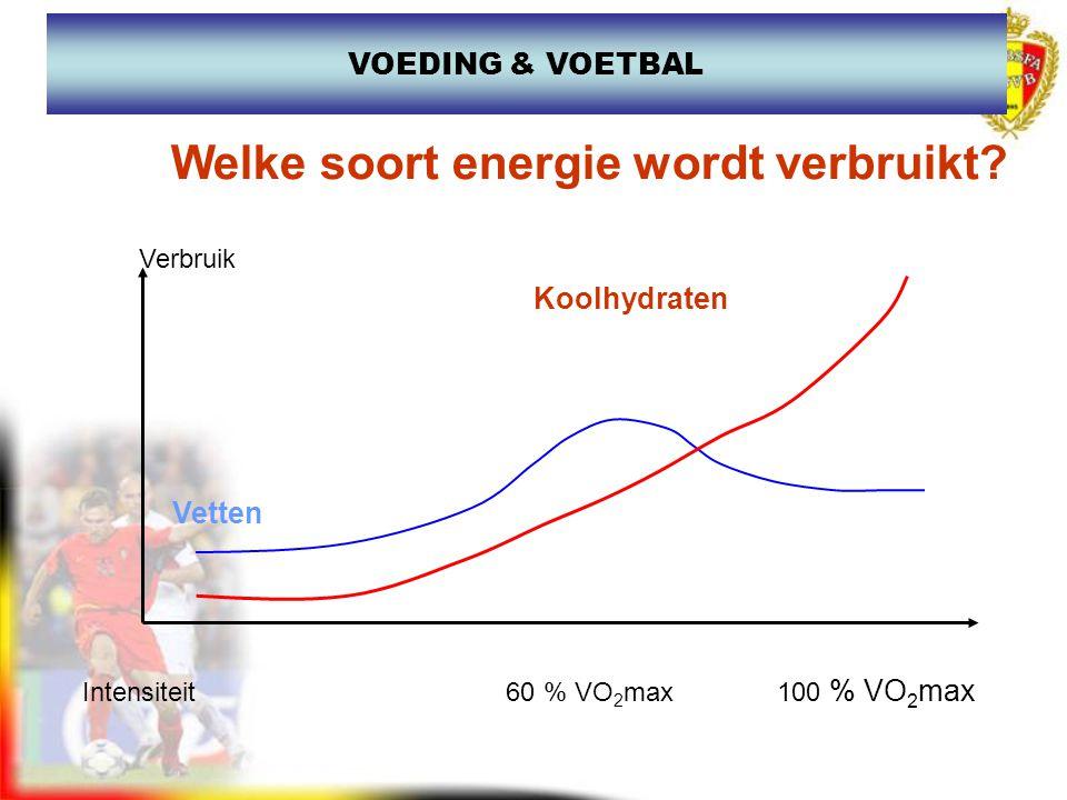 Invloed van het spierglycogeen en afgelegde afstand in een wedstrijd n Gly-voorGly-rustGly-einde1°helft2°helftwand./spurt 5963296100590027% / 24% 445605600410050% / 15% JE PRESTEERT...., ZOALS JE EET en DRINKT