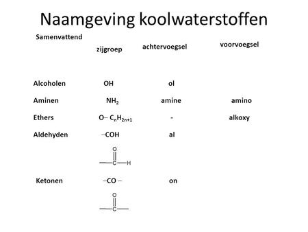 Naamgeving koolwaterstoffen Samenvattend zijgroep achtervoegsel voorvoegsel AlcoholenOH ol AminenNH 2 amine amino EthersO─ C n H 2n+1 - alkoxy Aldehydenal.