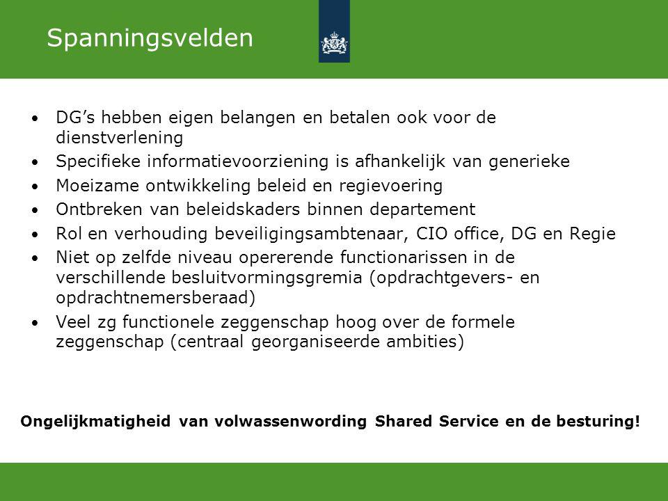 9 Vlaksmodel Bron: Rick Maes e.a., 123management.nl