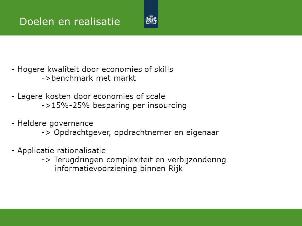 Succesfactoren Strategie Heldere en duidelijke sourcing aanpak Organisatie Juiste kenmerken (besturing, cultuur en structuur) Infrastructuur Shared Services Architectuur Cultuur Besturing Structuur SSC-ICT Den Haag