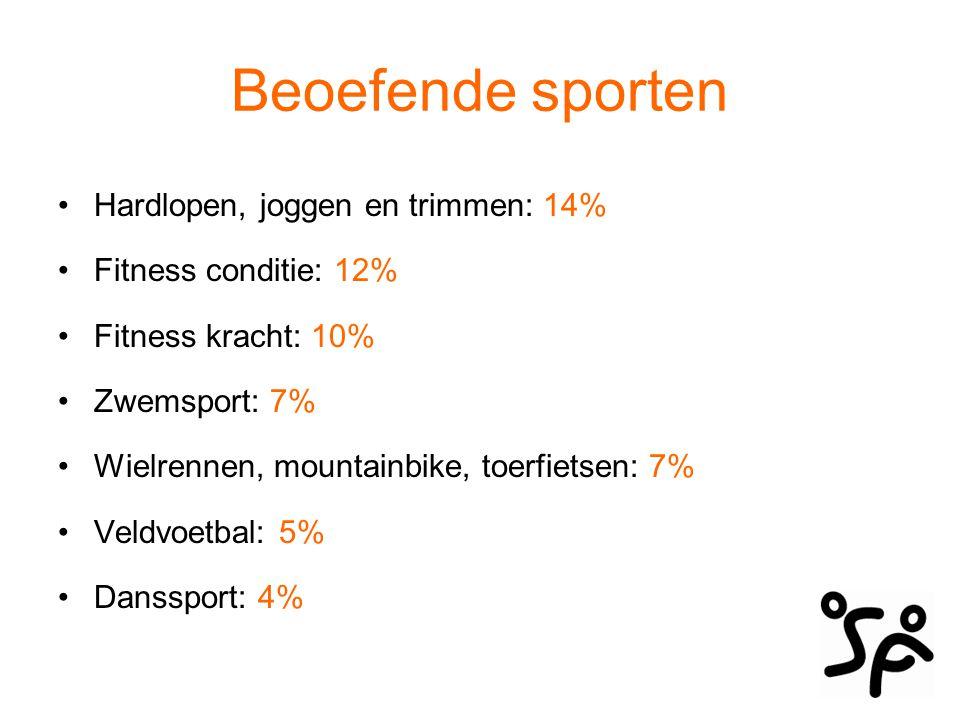 Beoefende sporten 6 – 15 jaar veldvoetbal: 16% 16 – 24 jaar fitness kracht: 28% 25 – 34 jaar hardlopen, joggen, trimmen: 26% 35 – 44 jaar hardlopen, joggen, trimmen : 24% 45 – 54 jaar fitness conditie: 22% 55 – 64 jaar fitness conditie: 17% 65 jaar en ouder fitness conditie: 13%