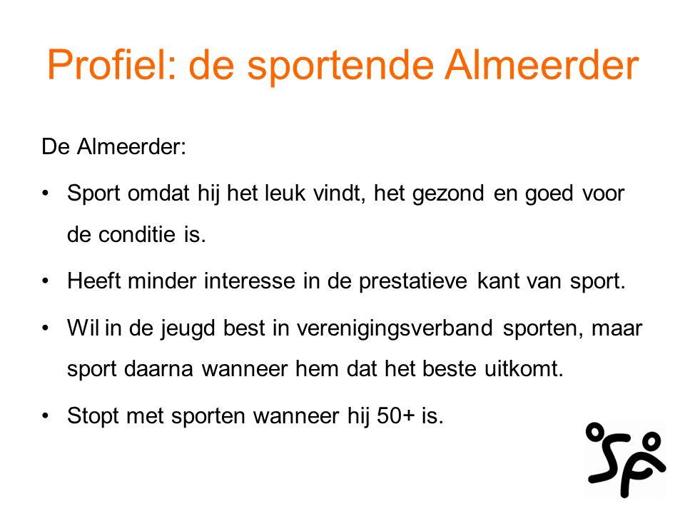 Profiel: de sportende Almeerder De Almeerder: Sport meer naarmate het inkomen hoger is.