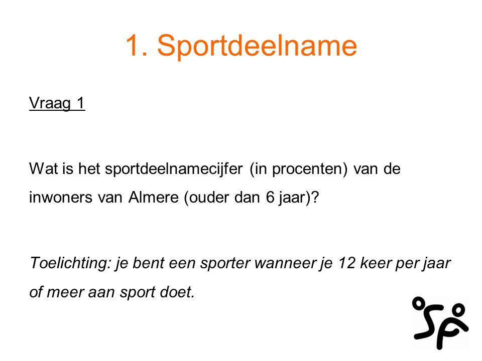 Sportdeelname Wat is het sportdeelnamecijfer (in procenten) van de inwoners van Almere (ouder dan 6 jaar).