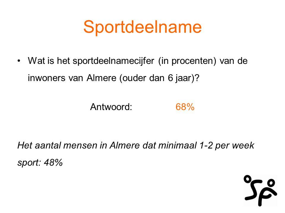 Sportdeelname Sportdeelname Buiten: 68% Sportdeelname Haven + Hout: 63% Sportdeelname Poort + Pampus: 68% Sportdeelname Stad Oost + Centrum: 70% Sportdeelname Stad West: 67%