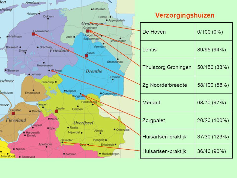 De Hoven0/150 (0%) Lentis (de Enk, Blauwborgje) 44/180 (24%) Meander25/80 (31%) Zuidoostzorg68/100 (68%) Meriant (Lindestede) 62/70 (89%) Zorgpalet40/40 (100%) Verpleeghuizen