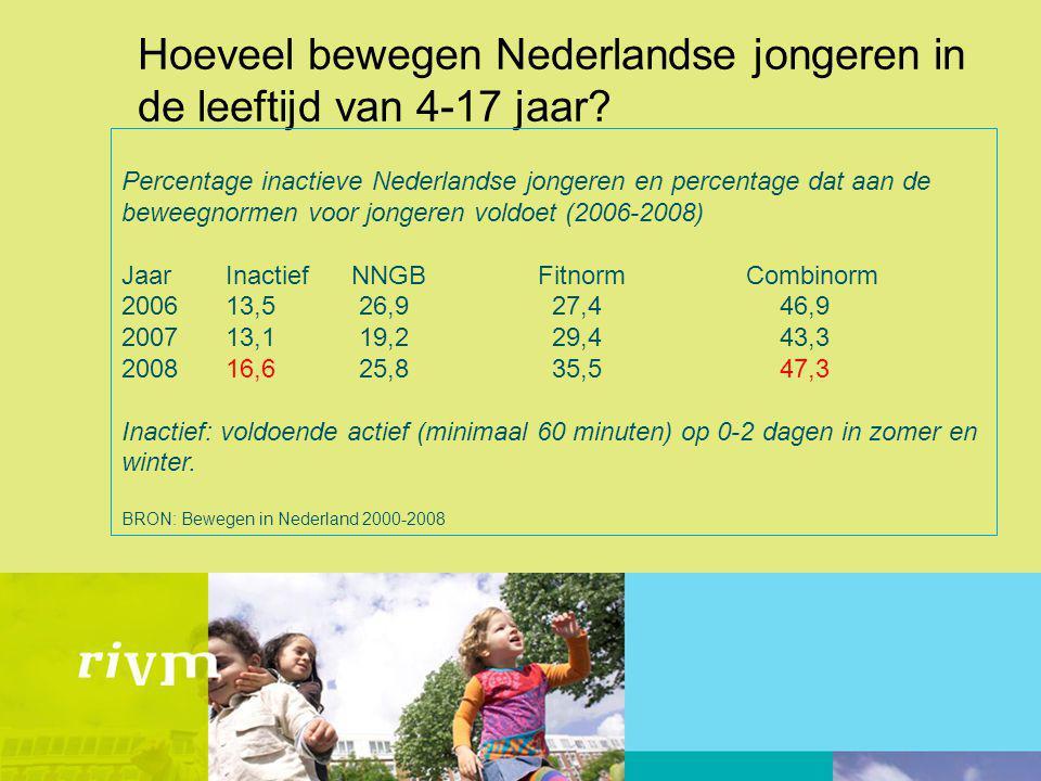 Bewegen van Nederlandse jongeren naar achtergrondkenmerken inactief NNGB Fitnorm Combinorm Geslacht Man 12,0 24,3 35,3 49,7 Vrouw 16,4 24,2 26,843,1 Leeftijd 4-11 jaar 10,4 30,6 33,7 52,6 12-17 jaar 17,0 19,0 29,643,1 Sport Wel sporter 13,7 24,2 35,850,3 Niet sporter 25,2 21,6 9,3 27,6 Herkomst Nederland 12,1 24,7 32,147,8 Elders 24,2 17,2 20,427,7