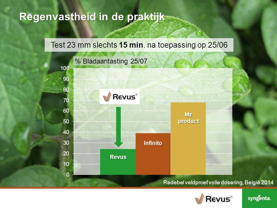 Test 23 mm slechts 60 min.