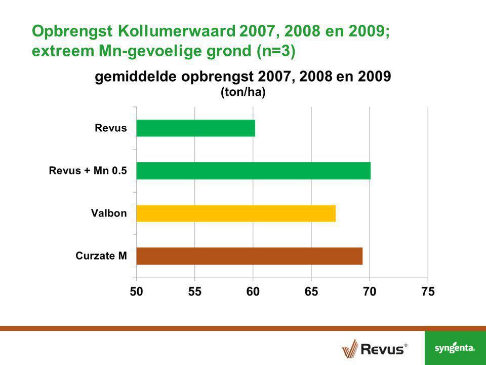 Revus en mangaan Conclusies: Toevoeging van Mn-nitraat (wekelijks) is voldoende om het Mn-tekort op (extreem) gevoelige gronden op te lossen Op niet Mn-gevoelige gronden geen opbrengstverschillen tussen Revus en Mn-bevattende fungiciden