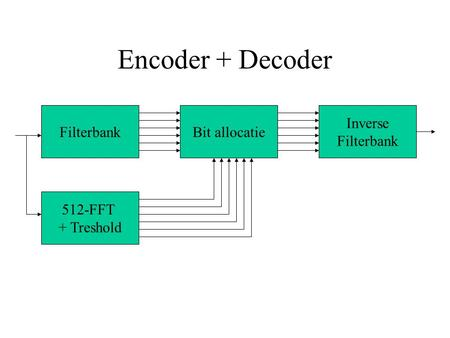 Encoder + Decoder Filterbank 512-FFT + Treshold Bit allocatie Inverse Filterbank.