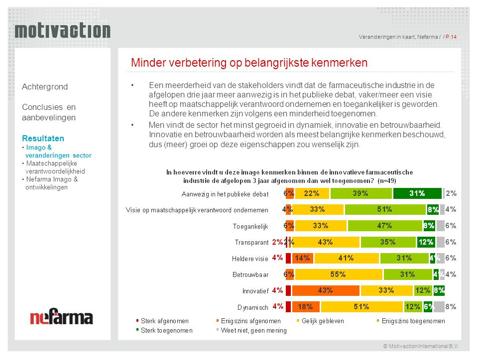 Veranderingen in kaart, Nefarma / / P.15 © Motivaction International B.V.