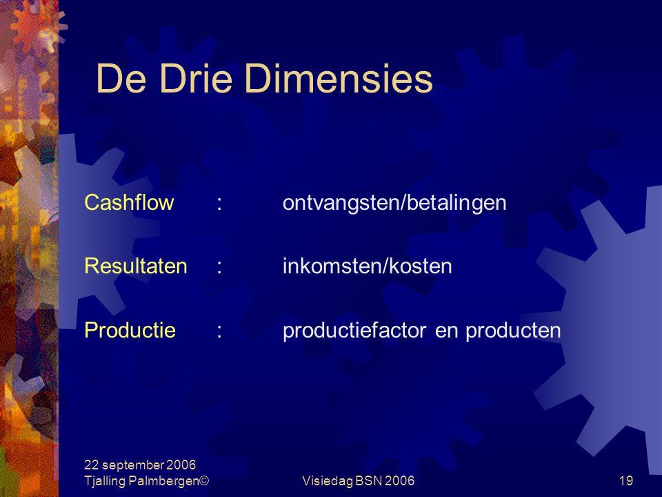 22 september 2006 Tjalling Palmbergen©Visiedag BSN 200619 De Drie Dimensies Cashflow:ontvangsten/betalingen Resultaten:inkomsten/kosten Productie:productiefactor en producten