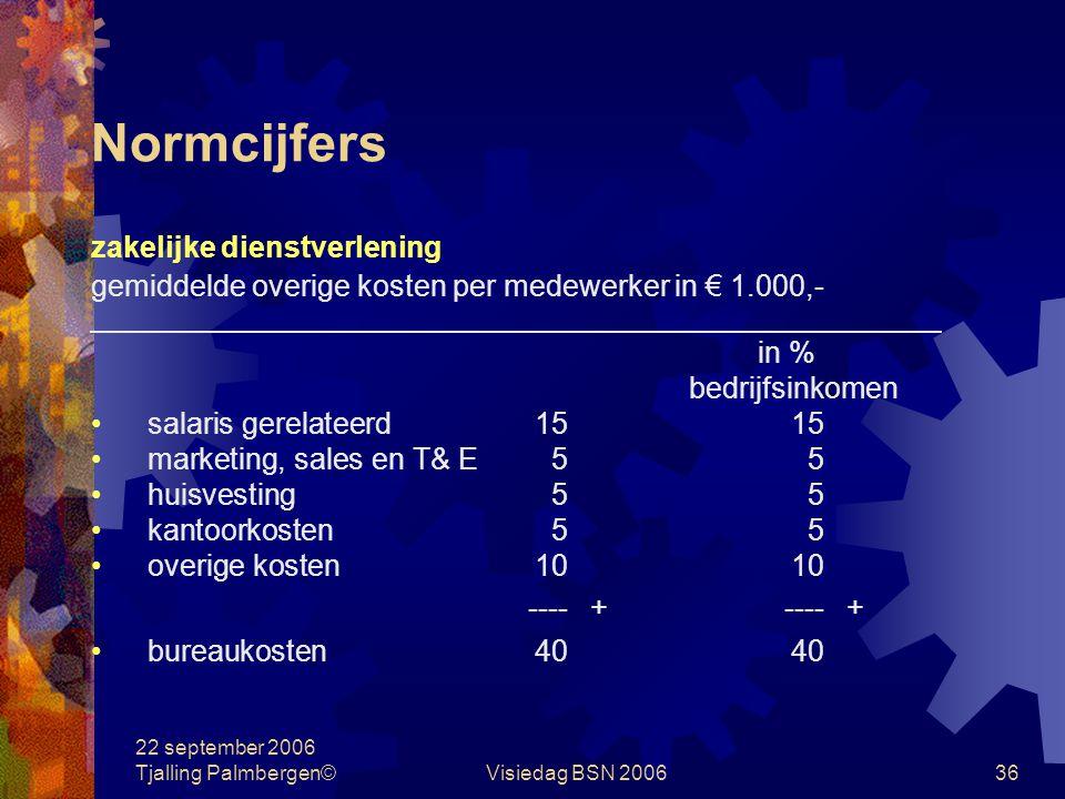 22 september 2006 Tjalling Palmbergen©Visiedag BSN 200636 Normcijfers zakelijke dienstverlening gemiddelde overige kosten per medewerker in € 1.000,- in % bedrijfsinkomen salaris gerelateerd1515 marketing, sales en T& E55 huisvesting55 kantoorkosten55 overige kosten1010 ----+----+ bureaukosten4040