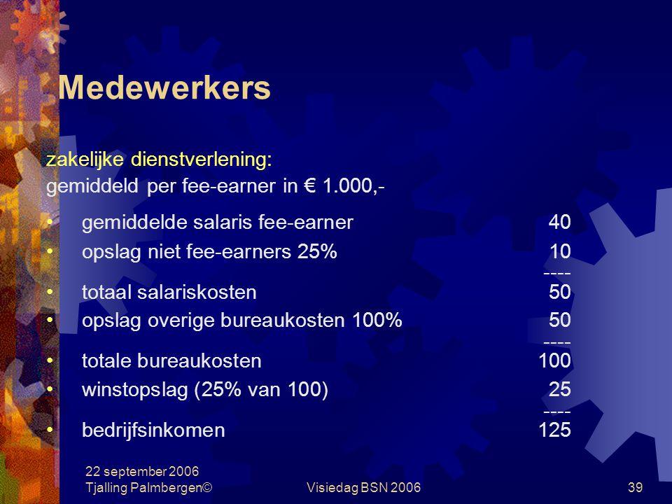 22 september 2006 Tjalling Palmbergen©Visiedag BSN 200639 Medewerkers zakelijke dienstverlening: gemiddeld per fee-earner in € 1.000,- gemiddelde salaris fee-earner40 opslag niet fee-earners 25%10 ---- totaal salariskosten50 opslag overige bureaukosten 100%50 ---- totale bureaukosten100 winstopslag (25% van 100)25 ---- bedrijfsinkomen125