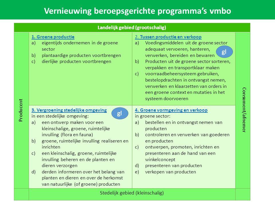 Profielverplichte algemene vakken voor Groen Volgens wetsvoorstel: Wiskunde En keuze uit: biologie nask 1 Vernieuwing beroepsgerichte programma's vmbo