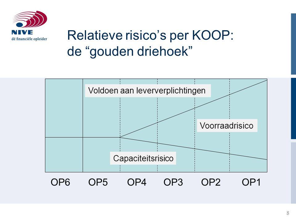 9 Positie KOOP mede bepalend inrichting van de organisatie (1) −KOOP 1-2: nadruk op standaardisatie (eind)producten/ diensten, gericht op efficiency, kostenbeheersing, uniforme processen, systemen, kennis en vaardigheden, constante capaciteit, maximale productieaantallen −KOOP 4-6: nadruk op maatwerk klantspecifieke producten/diensten, gericht op flexibiliteit, maximale toegevoegde waarde, unieke kennis en vaardigheden, flexibele capaciteit, geen nadruk op productieaantallen (n=1)