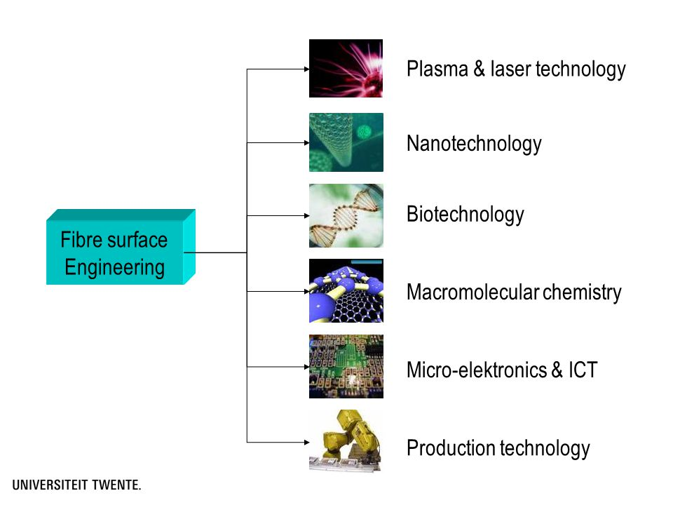 Product Electronically smart Chemically Smart Textiles