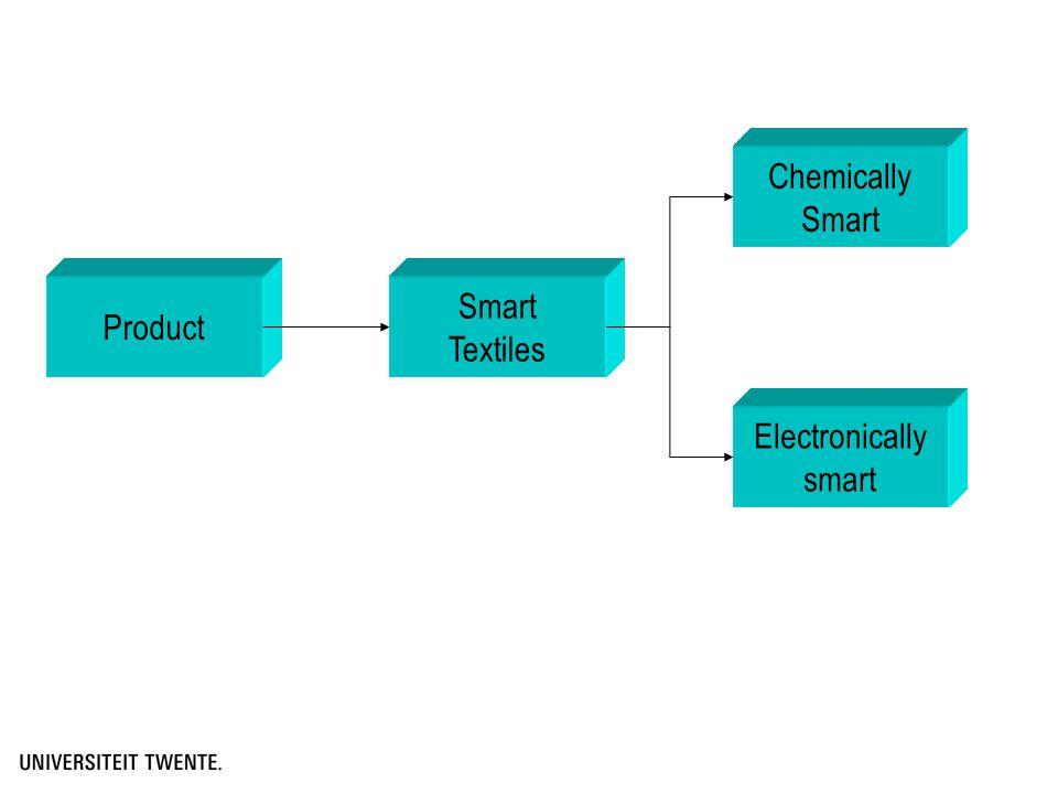 Markets for smart fabrics: Technical textiles Medical textiles Wellness Leisure Sport Geo textiles Smart composites