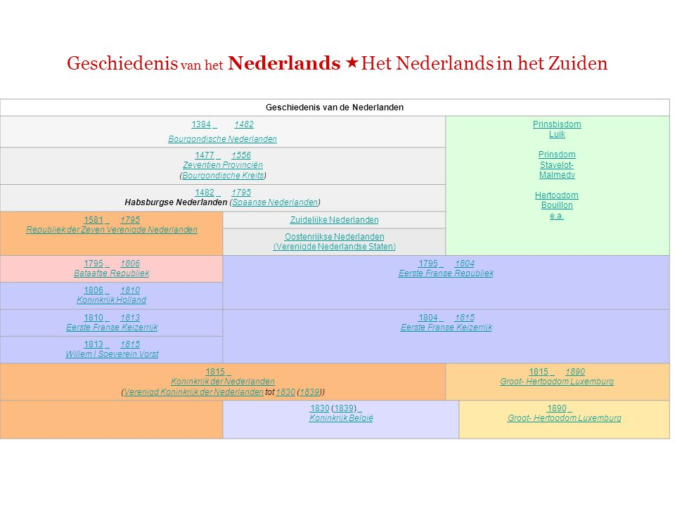 Geschiedenis van het Nederlands  Het Nederlands in het Zuiden Habsburgse Nederlanden (Spaanse Nederlanden) 1482 – 1795
