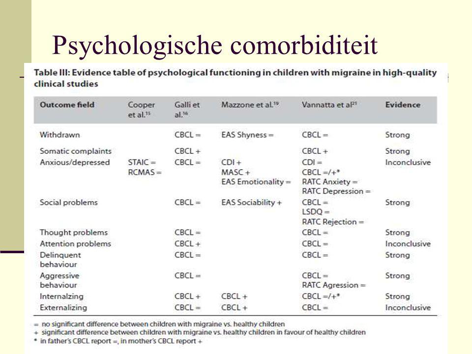 Psychische comorbiditeit tav psychiatrische comorbiditeit:1 HK studie beperkt bewijs dat migraine bij kinderen met migraine vaker gepaard gaat met ODD (oppositional defiant disorder) beperkt bewijs dat migraine bij kinderen met migraine niet vaker gepaard gaat met ADHD, depressie, dysthymie en CD (conduct disorder) conclusie: kinderen met migraine na verwijzing naar een specialist vertonen niet meer psychologisch dysfunctioneren dan gezonde kinderen en (in mindere mate) niet meer psychiatrische comorbiditeit Bruijn J, Locher H et al; Psychological functioning and psychiatric comorbidity in children and adolescents with migraine in clinical studies: a systematic review of the literature.