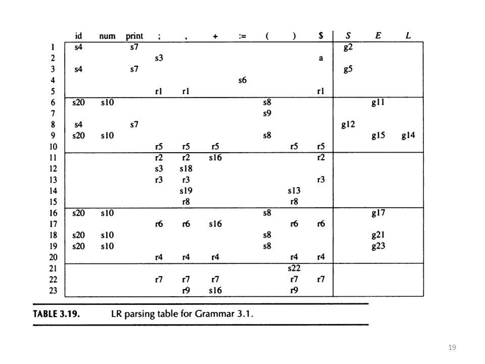 LR(0) parser generator Gegeven grammatica: 20