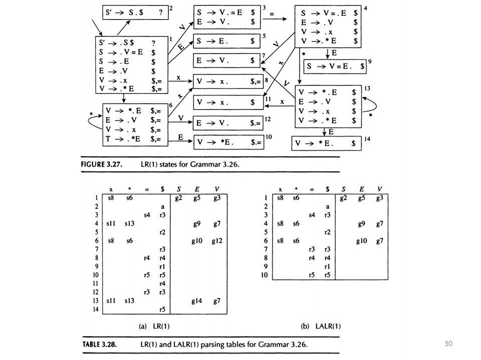 LR(1) en ambiguïteiten Beschouw: S -> if E then S else S S -> if E then S S -> other Hoe het volgende interpreteren.