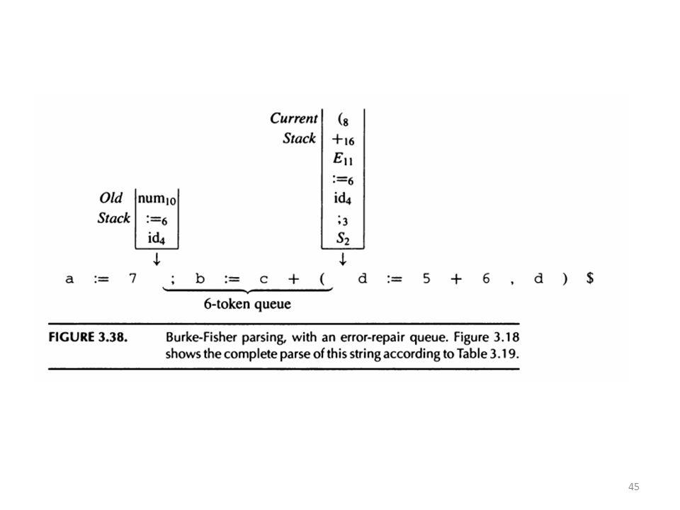 Voorstel examenvragen Leg uit hoe Burke-Fisher foutherstel werkt.
