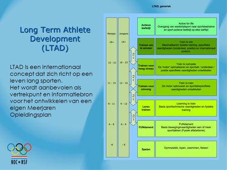 Long Term Athlete Development (LTAD)