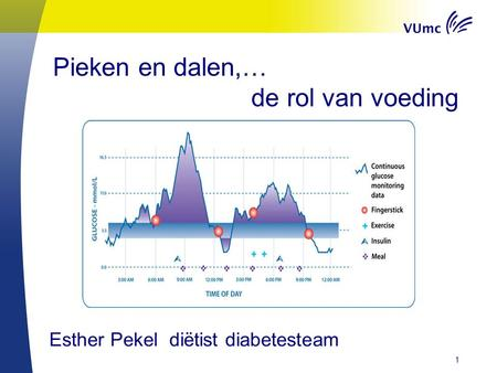 Pieken en dalen,… de rol van voeding Esther Pekel diëtist diabetesteam 1.