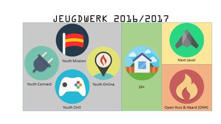 JEUGDWERK 2016/2017 Youth Connect Youth Mission Youth Chill Next Level 16+ Open Huis & Haard (OHH) Youth Online.