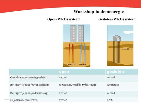 Workshop bodemenergie