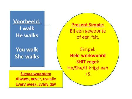 Voorbeeld: I walk He walks You walk She walks