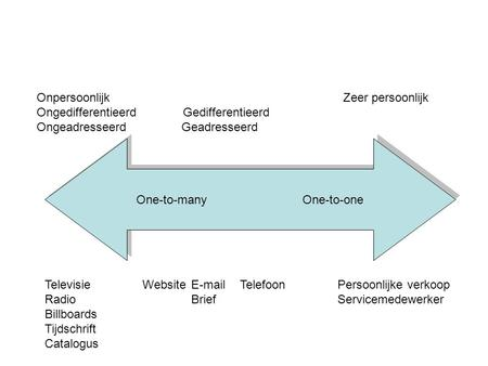 One-to-many One-to-one Televisie WebsiteE-mailTelefoonPersoonlijke verkoop RadioBriefServicemedewerker Billboards Tijdschrift Catalogus Onpersoonlijk Zeer.