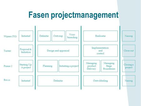 Fasen projectmanagement