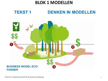 BLOK 1 MODELLEN 1 TEKST 1 DENKEN IN MODELLEN  BUSINESS MODEL ECO- FARMER.
