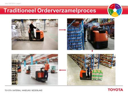 Date 13/07/2014 - page 1 TOYOTA MATERIAL HANDLING NEDERLAND Traditioneel Orderverzamelproces.