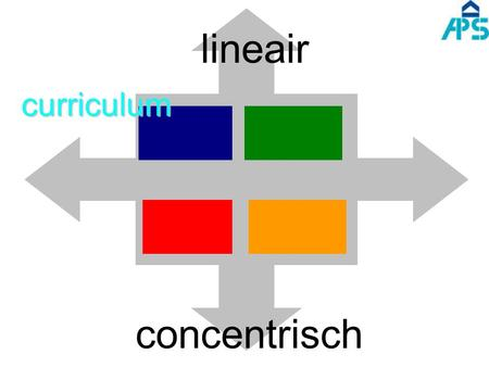 Lineair curriculum concentrisch.