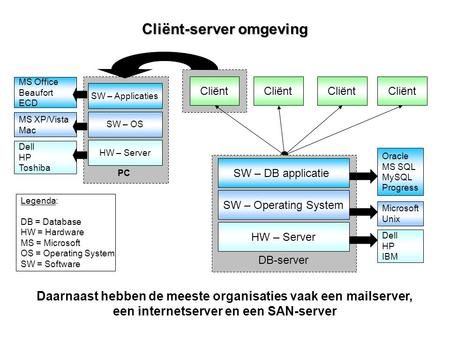Cliënt-server omgeving HW – Server SW – Operating System SW – DB applicatie Legenda: DB = Database HW = Hardware MS = Microsoft OS = Operating System SW.