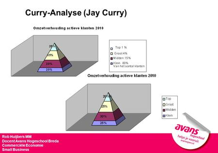 Curry-Analyse (Jay Curry)