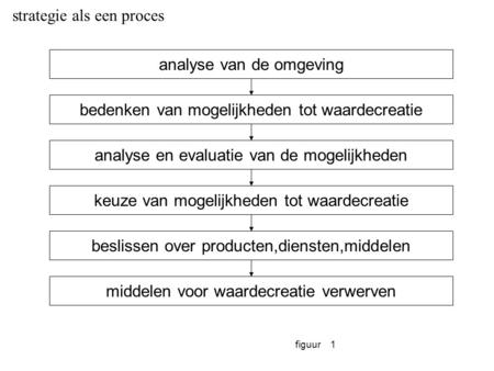 strategie als een proces