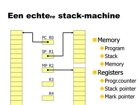 Een echte re stack-machine nMemory nRegisters R0 R1 R2 R3 R4 PC SP MP nMemory uProgram uStack uMemory nRegisters uProgr.counter uStack pointer uMark pointer.