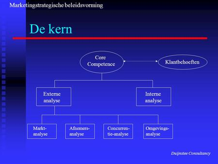 De kern Klantbehoeften Core Competence Externe analyse Interne analyse Markt- analyse Afnemers- analyse Concurren- tie-analyse Omgevings- analyse Marketingstrategische.