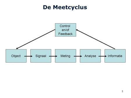 Cardiovascular Research Institute Maastricht (CARIM) 1 De Meetcyclus ObjectSignaalMetingAnalyseInformatie Control en/of Feedback.