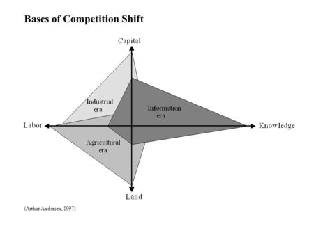 Bases of Competition Shift (Arthur Andersen, 1997)