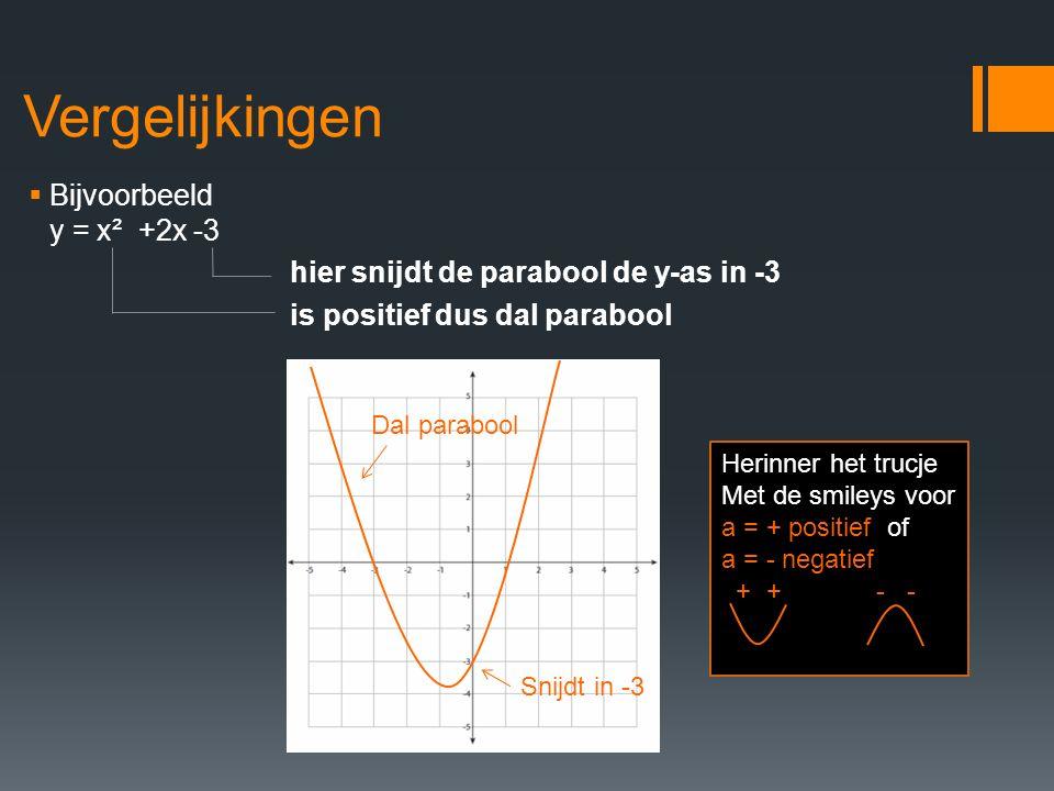 Vergelijkingen  Alle koppels (x,y) die punten voorstellen op deze parabool noemen we een oplossing van de vergelijking.