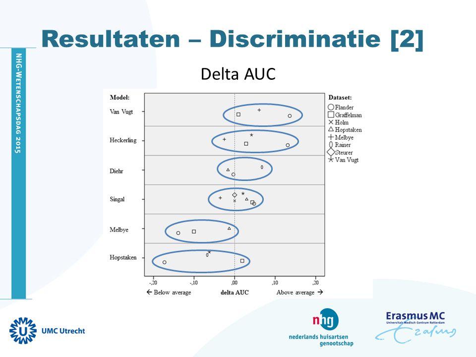 Methoden – Externe validatie Kalibratie Overeenkomst tussen voorspelde kans en de aanwezigheid van pneumonie Kalibratie plots 3 risicogroepen, kans pneumonie: <10% 10-30% >30 % Test card Philips PM5544